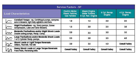 Flex Couplings Service Factor